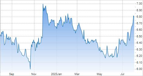 Bursa Malaysia Berhad - Investor Relations: Investor Relations